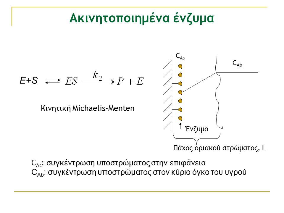 C As : συγκέντρωση υποστρώματος στην επιφάνεια C Ab : συγκέντρωση υποστρώματος στον κύριο όγκο του υγρού Ένζυμο C As C Ab Πάχος οριακού στρώματος, L E+S Κινητική Michaelis-Menten Aκινητοποιημένα ένζυμα