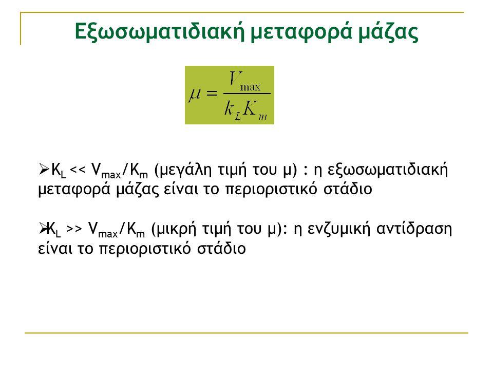 Εξωσωματιδιακή μεταφορά μάζας  Κ L << V max /K m (μεγάλη τιμή του μ) : η εξωσωματιδιακή μεταφορά μάζας είναι το περιοριστικό στάδιο  Κ L >> V max /K m (μικρή τιμή του μ): η ενζυμική αντίδραση είναι το περιοριστικό στάδιο