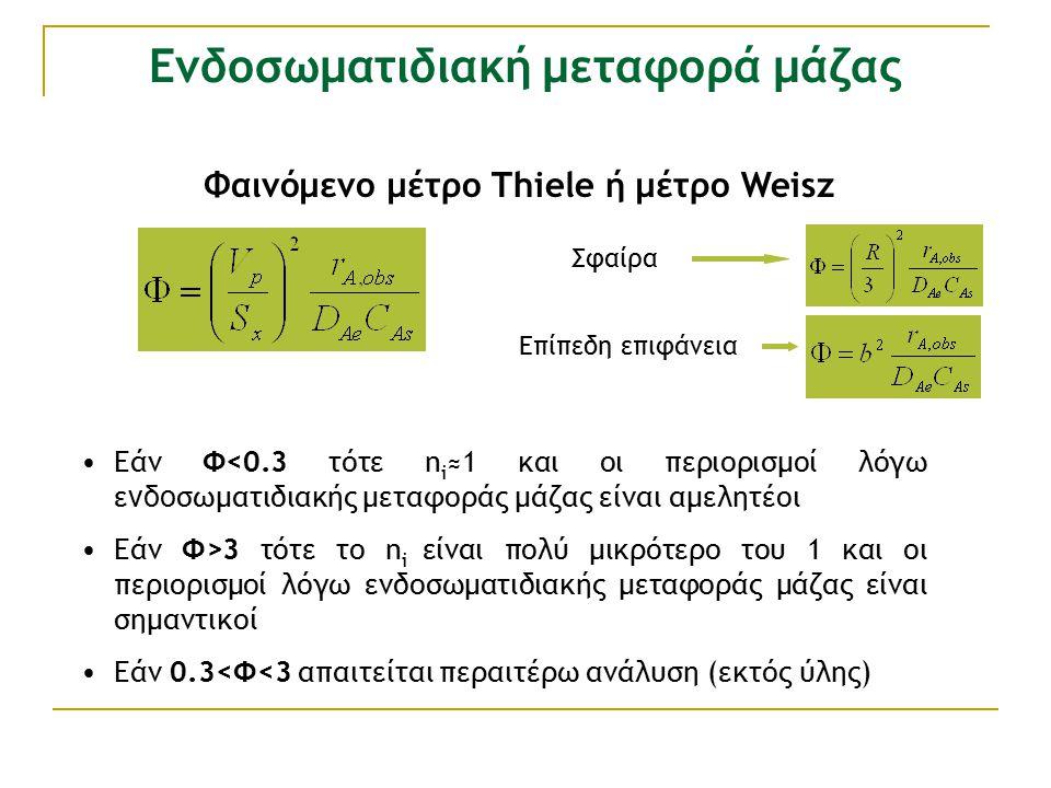 Ενδοσωματιδιακή μεταφορά μάζας Φαινόμενο μέτρο Thiele ή μέτρο Weisz Εάν Φ<0.3 τότε n i ≈1 και οι περιορισμοί λόγω ε νδο σωματιδιακής μεταφοράς μάζας είναι αμελητέοι Εάν Φ>3 τότε το n i είναι πολύ μικρότερο του 1 και οι περιορισμοί λόγω ενδοσωματιδιακής μεταφοράς μάζας είναι σημαντικοί Εάν 0.3<Φ<3 απαιτείται περαιτέρω ανάλυση (εκτός ύλης) Σφαίρα Επίπεδη επιφάνεια
