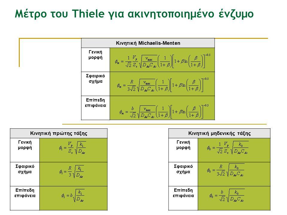 Μέτρο του Thiele για ακινητοποιημένο ένζυμο Κινητική Μichaelis-Menten Γενική μορφή Σφαιρικό σχήμα Επίπεδη επιφάνεια Κινητική πρώτης τάξης Γενική μορφή Σφαιρικό σχήμα Επίπεδη επιφάνεια Κινητική μηδενικής τάξης Γενική μορφή Σφαιρικό σχήμα Επίπεδη επιφάνεια