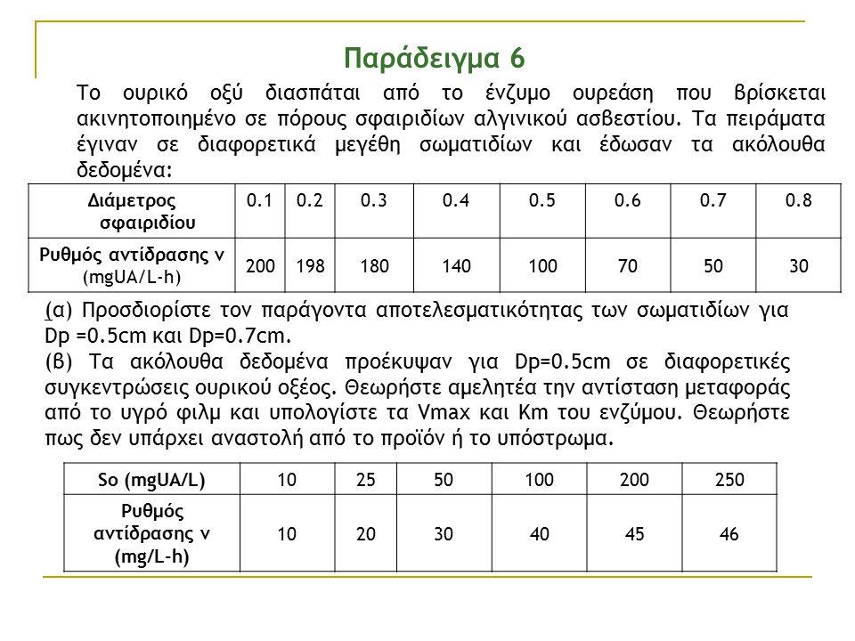 Παράδειγμα 6 Το ουρικό οξύ διασπάται από το ένζυμο ουρεάση που βρίσκεται ακινητοποιημένο σε πόρους σφαιριδίων αλγινικού ασβεστίου.