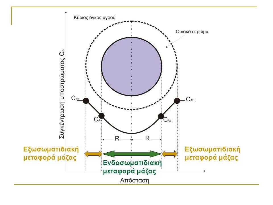 Εξωσωματιδιακή μεταφορά μάζας Ενδοσωματιδιακή μεταφορά μάζας