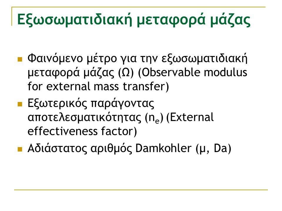 Εξωσωματιδιακή μεταφορά μάζας Φαινόμενο μέτρο για την εξωσωματιδιακή μεταφορά μάζας (Ω) (Οbservable modulus for external mass transfer) Εξωτερικός παράγοντας αποτελεσματικότητας (n e ) (External effectiveness factor) Aδιάστατος αριθμός Damkohler (μ, Da)