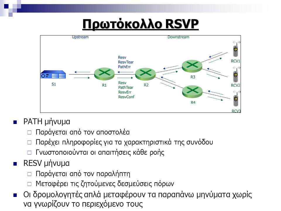 Πρωτόκολλο RSVP PATH μήνυμα  Παράγεται από τον αποστολέα  Παρέχει πληροφορίες για τα χαρακτηριστικά της συνόδου  Γνωστοποιούνται οι απαιτήσεις κάθε