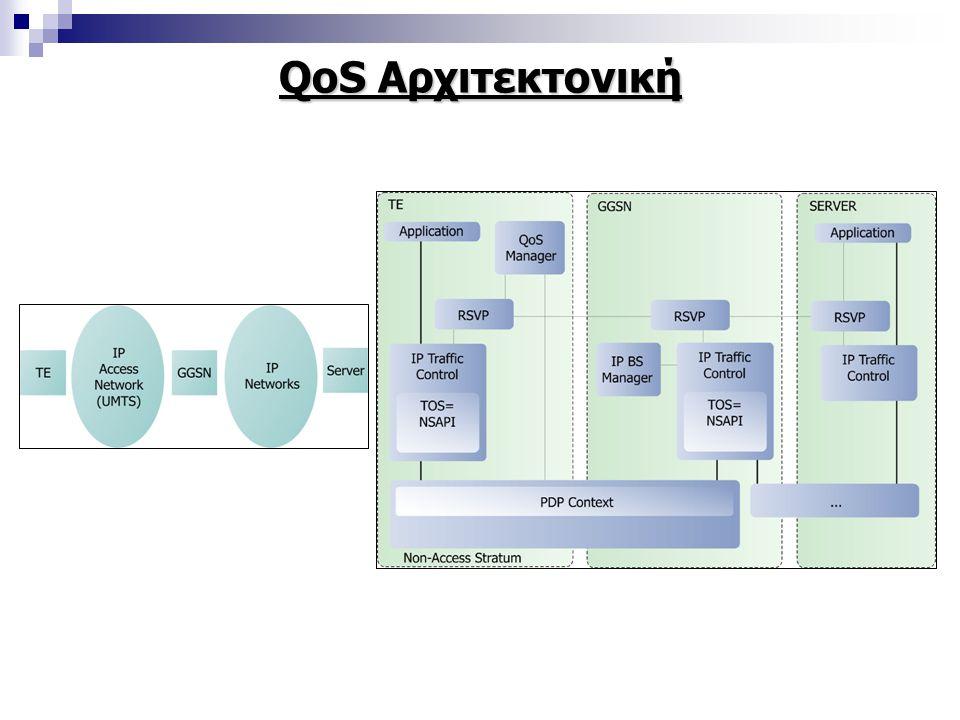 QoS Αρχιτεκτονική