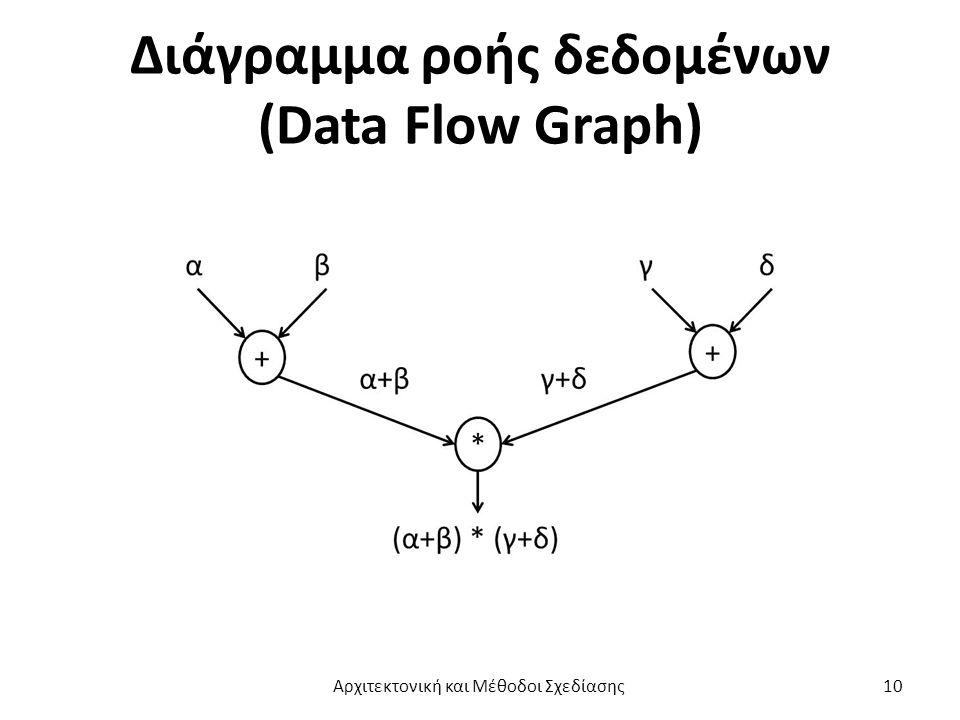 Διάγραμμα ροής δεδομένων (Data Flow Graph) Αρχιτεκτονική και Μέθοδοι Σχεδίασης10