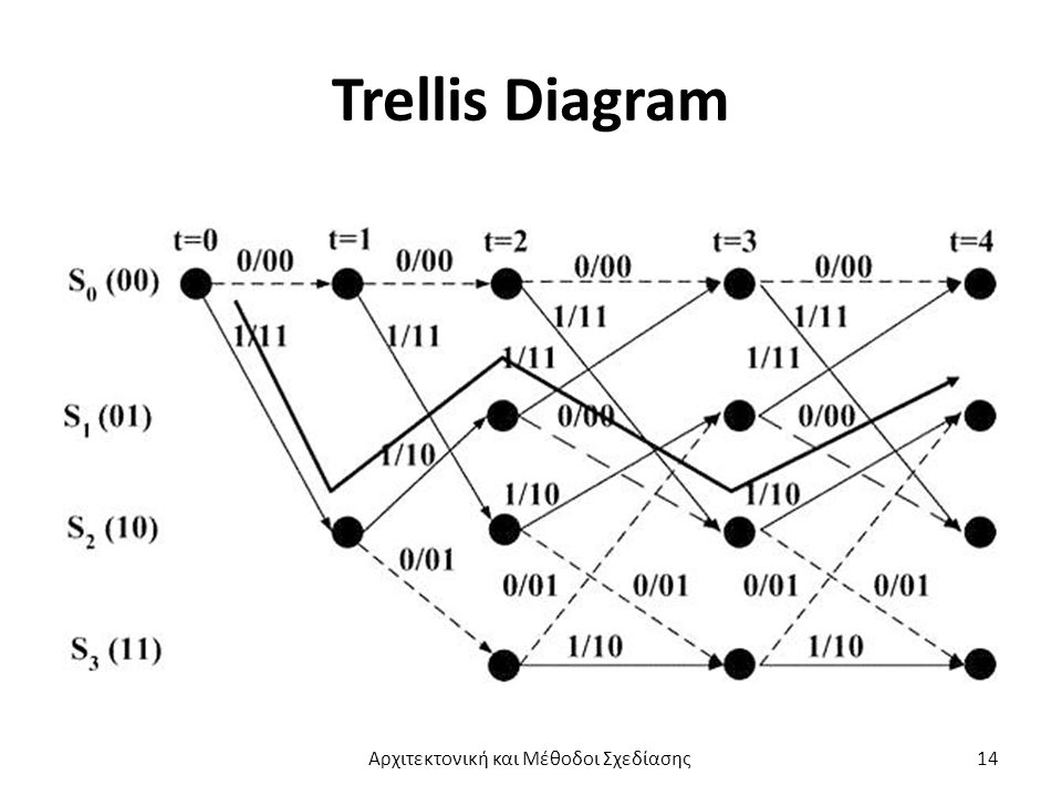 Trellis Diagram Αρχιτεκτονική και Μέθοδοι Σχεδίασης14