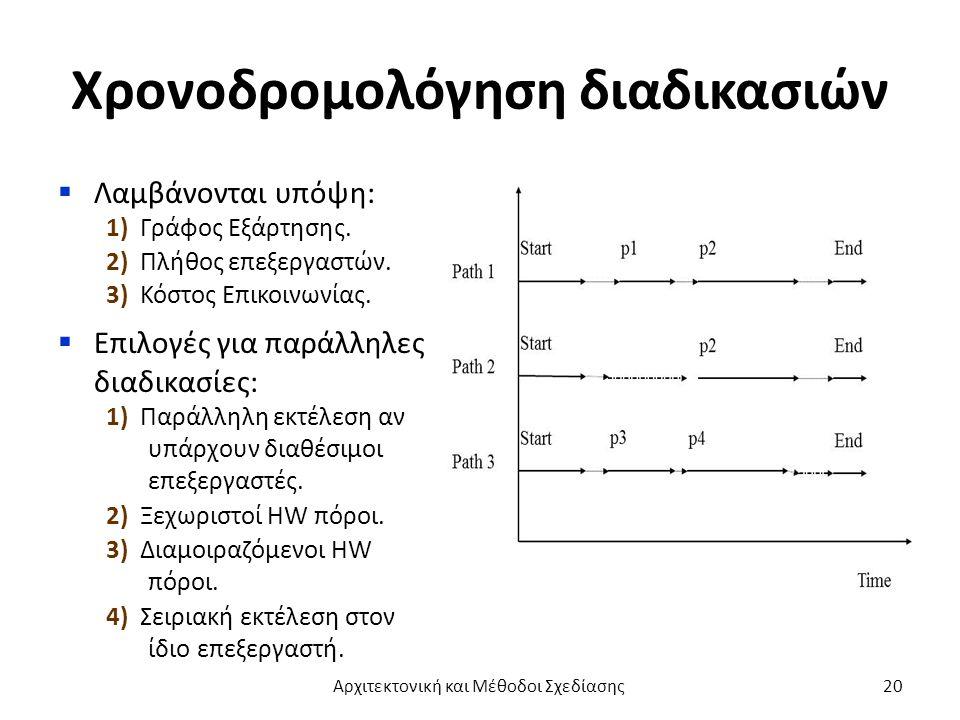 Χρονοδρομολόγηση διαδικασιών  Λαμβάνονται υπόψη: 1) Γράφος Εξάρτησης.