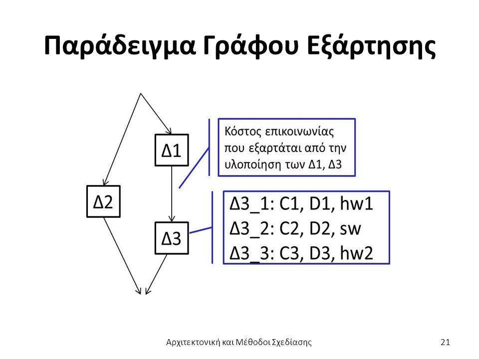 Παράδειγμα Γράφου Εξάρτησης Αρχιτεκτονική και Μέθοδοι Σχεδίασης21