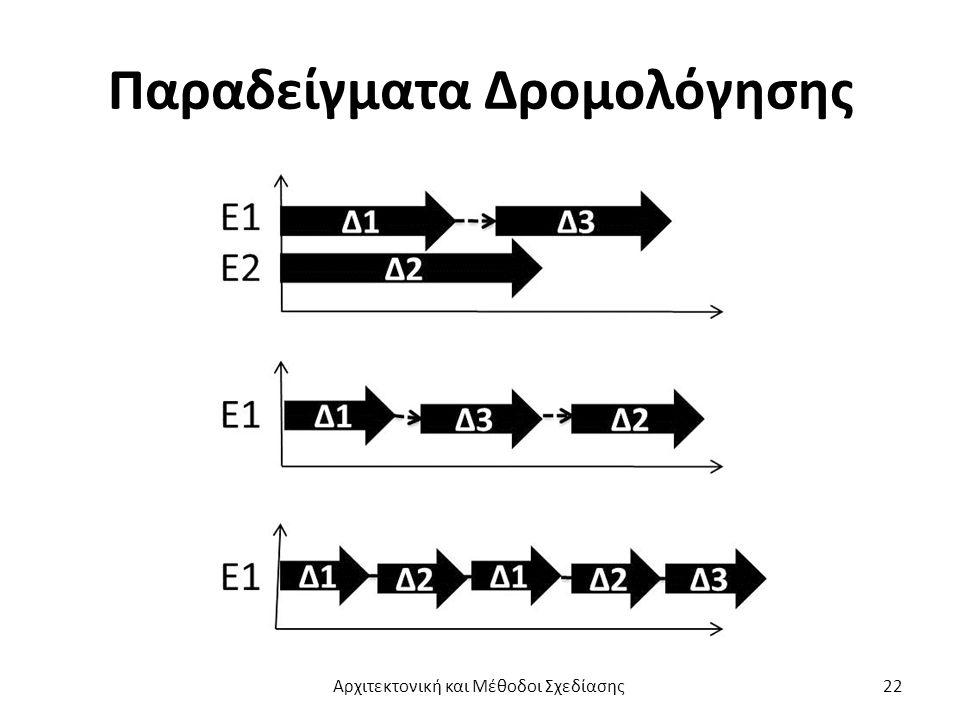 Παραδείγματα Δρομολόγησης Αρχιτεκτονική και Μέθοδοι Σχεδίασης22