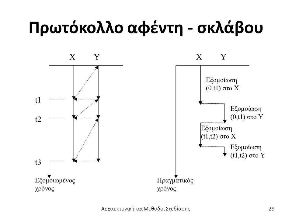 Πρωτόκολλο αφέντη - σκλάβου Αρχιτεκτονική και Μέθοδοι Σχεδίασης29