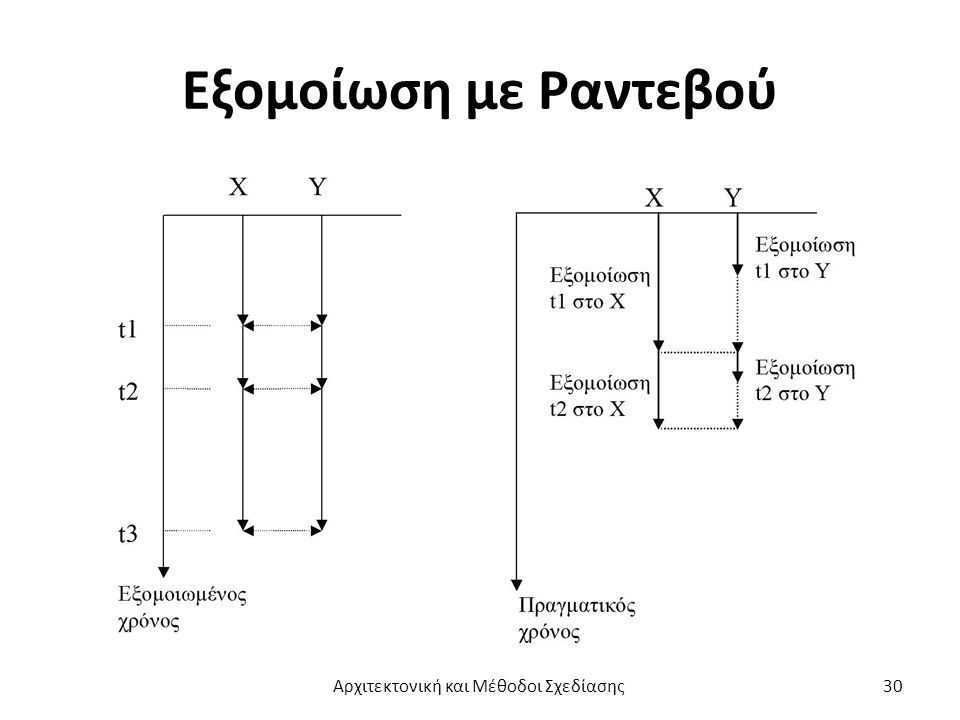 Εξομοίωση με Ραντεβού Αρχιτεκτονική και Μέθοδοι Σχεδίασης30