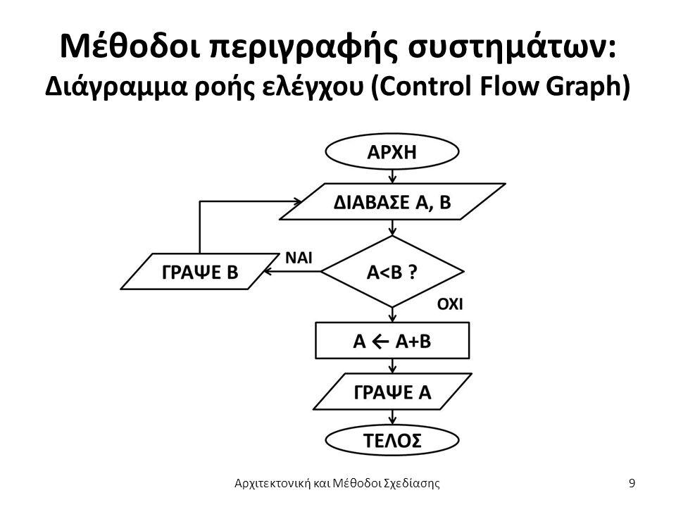 Μέθοδοι περιγραφής συστημάτων: Διάγραμμα ροής ελέγχου (Control Flow Graph) Αρχιτεκτονική και Μέθοδοι Σχεδίασης9