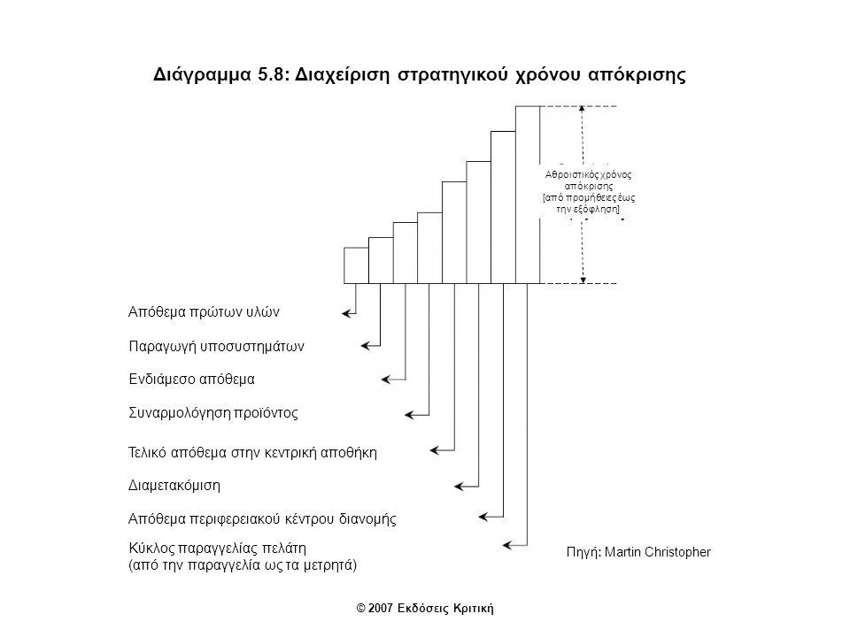 Διάγραμμα 5.8: Διαχείριση στρατηγικού χρόνου απόκρισης Απόθεμα πρώτων υλών Παραγωγή υποσυστημάτων Ενδιάμεσο απόθεμα Συναρμολόγηση προϊόντος Τελικό απόθεμα στην κεντρική αποθήκη Διαμετακόμιση Απόθεμα περιφερειακού κέντρου διανομής Κύκλος παραγγελίας πελάτη (από την παραγγελία ως τα μετρητά) Πηγή: Martin Christopher Αθροιστικός χρόνος απόκρισης [από προμήθειες έως την εξόφληση] © 2007 Εκδόσεις Κριτική