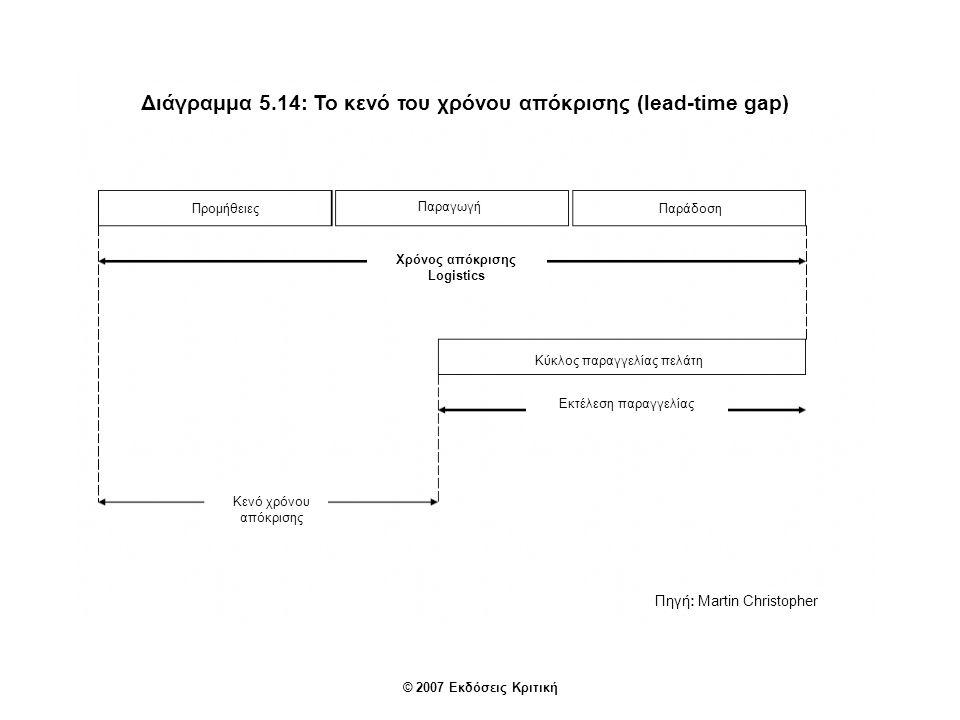 Διάγραμμα 5.14: Το κενό του χρόνου απόκρισης (lead-time gap) Προμήθειες Παραγωγή Παράδοση Χρόνος απόκρισης Logistics Κενό χρόνου απόκρισης Εκτέλεση παραγγελίας Πηγή: Martin Christopher © 2007 Εκδόσεις Κριτική Κύκλος παραγγελίας πελάτη