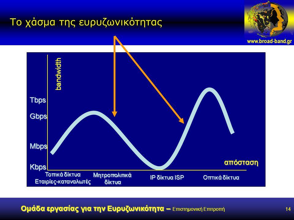 www.broad-band.gr Ομάδα εργασίας για την Ευρυζωνικότητα – Ομάδα εργασίας για την Ευρυζωνικότητα – Επιστημονική Επιτροπή14 Το χάσμα της ευρυζωνικότητας bandwidth Kbps Tbps Gbps Mbps Τοπικά δίκτυα Εταιρίες-καταναλωτές Μητροπολιτικάδίκτυα IP δίκτυα ISP Οπτικά δίκτυα απόσταση