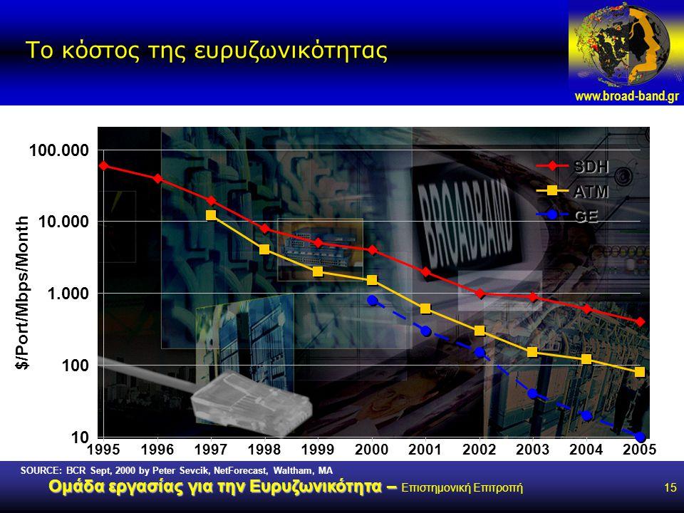 www.broad-band.gr Ομάδα εργασίας για την Ευρυζωνικότητα – Ομάδα εργασίας για την Ευρυζωνικότητα – Επιστημονική Επιτροπή15 SOURCE: BCR Sept, 2000 by Peter Sevcik, NetForecast, Waltham, MA Το κόστος της ευρυζωνικότητας