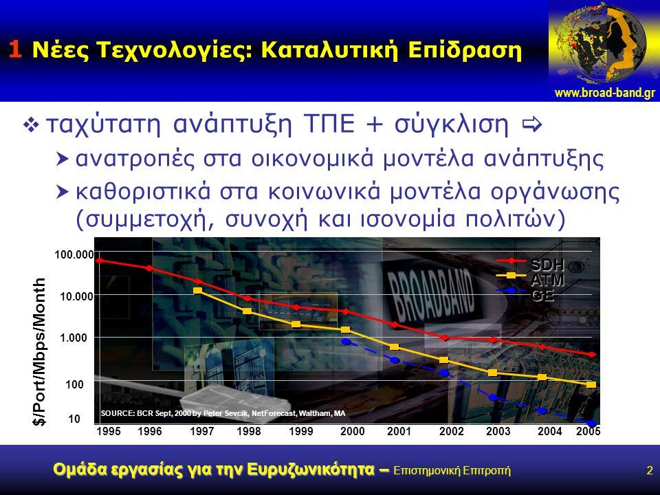 www.broad-band.gr Ομάδα εργασίας για την Ευρυζωνικότητα – Ομάδα εργασίας για την Ευρυζωνικότητα – Επιστημονική Επιτροπή2 1 Νέες Τεχνολογίες: Καταλυτική Επίδραση  ταχύτατη ανάπτυξη ΤΠΕ + σύγκλιση   ανατροπές στα οικονομικά μοντέλα ανάπτυξης  καθοριστικά στα κοινωνικά μοντέλα οργάνωσης (συμμετοχή, συνοχή και ισονομία πολιτών) 10 100 1.000 10.000 100.000 19951996199719981999200020012002200320042005 $/Port/Mbps/Month SOURCE: BCR Sept, 2000 by Peter Sevcik, NetForecast, Waltham, MA