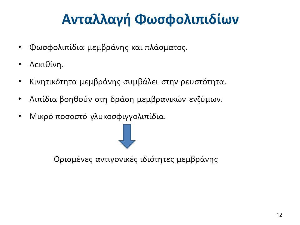 Ορισμένες αντιγονικές ιδιότητες μεμβράνης Ανταλλαγή Φωσφολιπιδίων Φωσφολιπίδια μεμβράνης και πλάσματος.