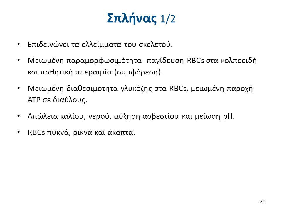 Σπλήνας 1/2 Επιδεινώνει τα ελλείμματα του σκελετού. Μειωμένη παραμορφωσιμότητα παγίδευση RBCs στα κολποειδή και παθητική υπεραιμία (συμφόρεση). Μειωμέ