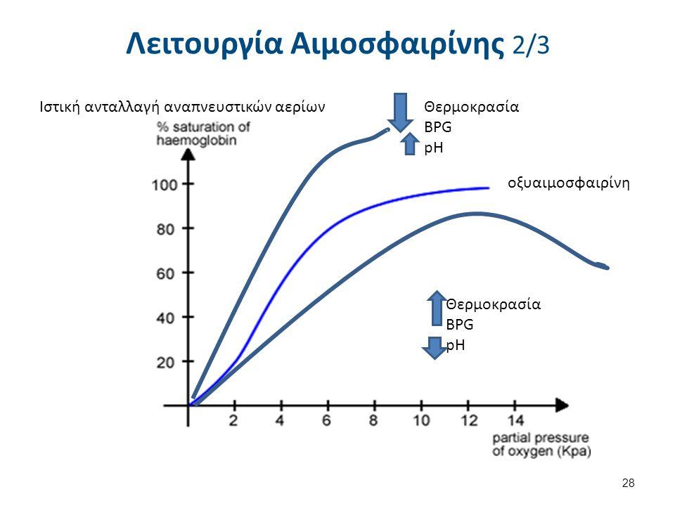 Ιστική ανταλλαγή αναπνευστικών αερίων οξυαιμοσφαιρίνη Θερμοκρασία BPG pH Θερμοκρασία BPG pH Λειτουργία Αιμοσφαιρίνης 2/3 28