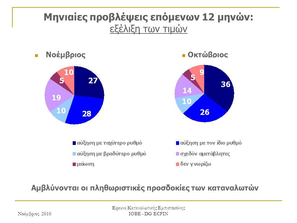 Νοέμβριος 2010 Έρευνα Καταναλωτικής Εμπιστοσύνης ΙΟΒΕ - DG ECFIN Μηνιαίες προβλέψεις επόμενων 12 μηνών: εξέλιξη των τιμών Αμβλύνονται οι πληθωριστικές προσδοκίες των καταναλωτών Οκτώβριος Νοέμβριος