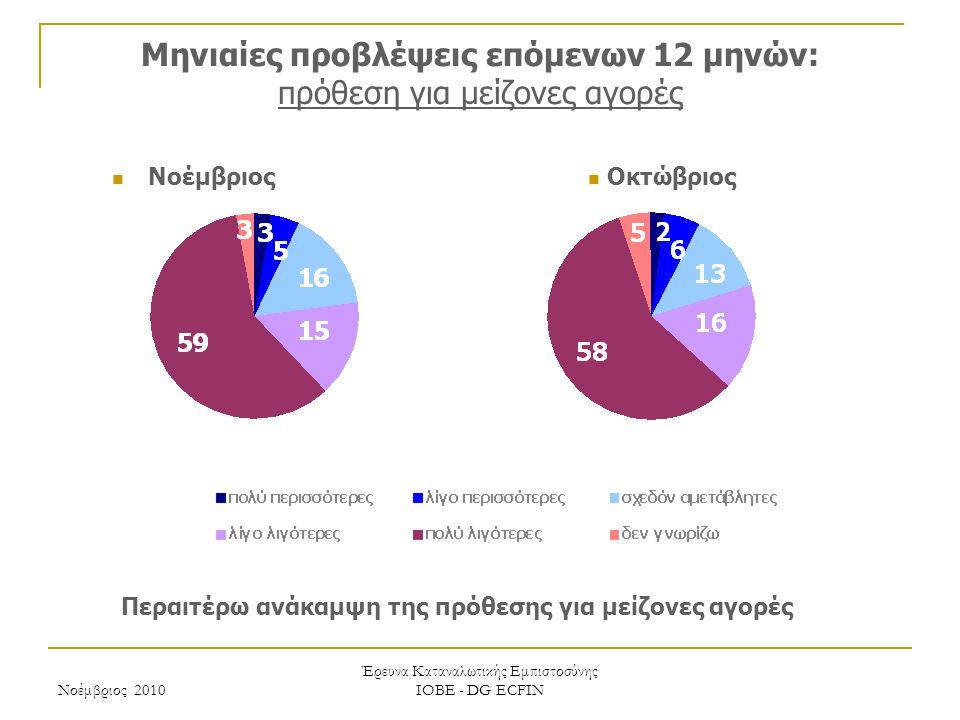 Νοέμβριος 2010 Έρευνα Καταναλωτικής Εμπιστοσύνης ΙΟΒΕ - DG ECFIN Μηνιαίες προβλέψεις επόμενων 12 μηνών: πρόθεση για μείζονες αγορές Περαιτέρω ανάκαμψη της πρόθεσης για μείζονες αγορές Οκτώβριος Νοέμβριος