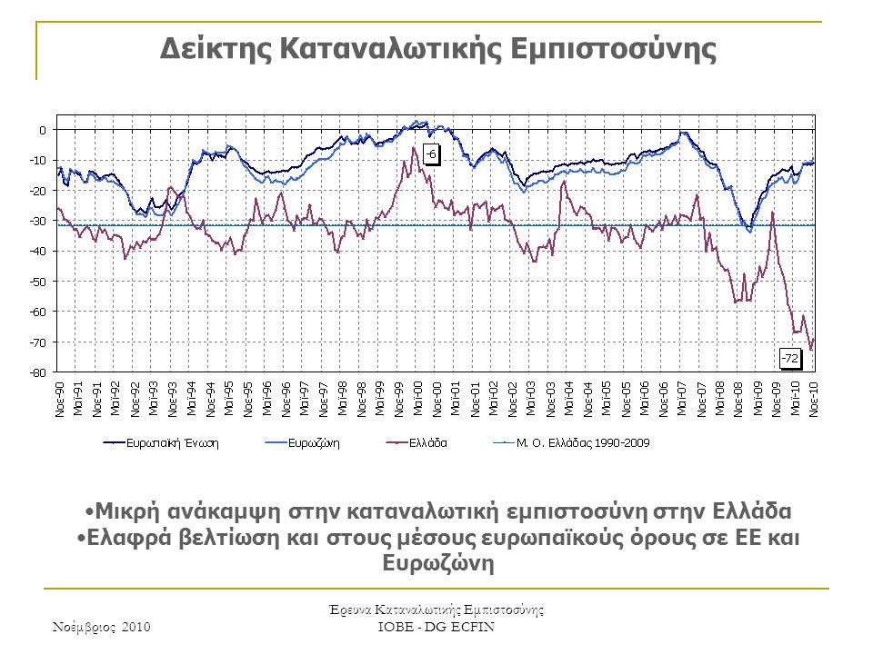 Νοέμβριος 2010 Έρευνα Καταναλωτικής Εμπιστοσύνης ΙΟΒΕ - DG ECFIN Μηνιαίες προβλέψεις επόμενων 12 μηνών: μεταβολή οικονομικής κατάστασης νοικοκυριού Ελαφρώς μικρότερη απαισιοδοξία για την οικονομική κατάσταση των νοικοκυριών Οκτώβριος Νοέμβριος