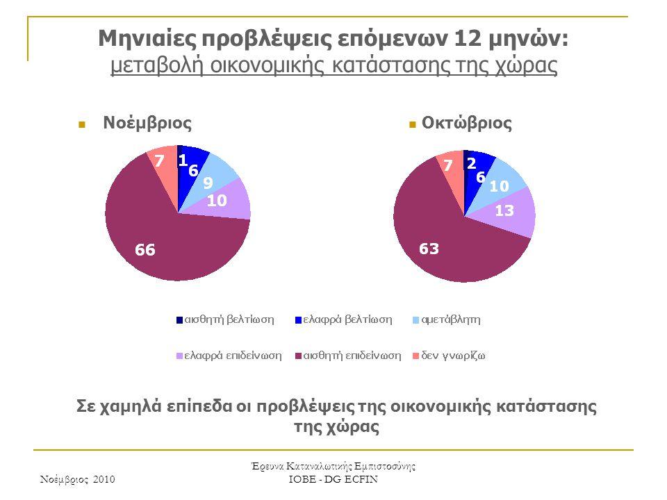 Νοέμβριος 2010 Έρευνα Καταναλωτικής Εμπιστοσύνης ΙΟΒΕ - DG ECFIN Μηνιαίες προβλέψεις επόμενων 12 μηνών: μεταβολή οικονομικής κατάστασης της χώρας Σε χαμηλά επίπεδα οι προβλέψεις της οικονομικής κατάστασης της χώρας Οκτώβριος Νοέμβριος