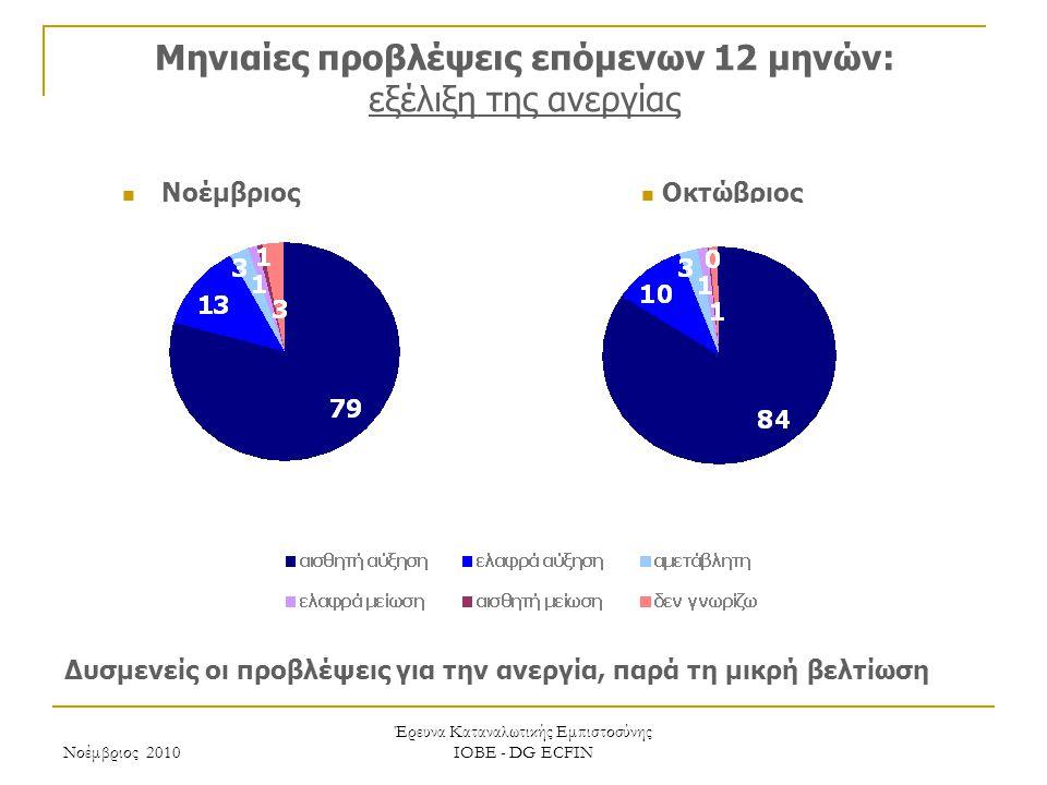Νοέμβριος 2010 Έρευνα Καταναλωτικής Εμπιστοσύνης ΙΟΒΕ - DG ECFIN Μηνιαίες προβλέψεις επόμενων 12 μηνών: εξέλιξη της ανεργίας Δυσμενείς οι προβλέψεις για την ανεργία, παρά τη μικρή βελτίωση Οκτώβριος Νοέμβριος