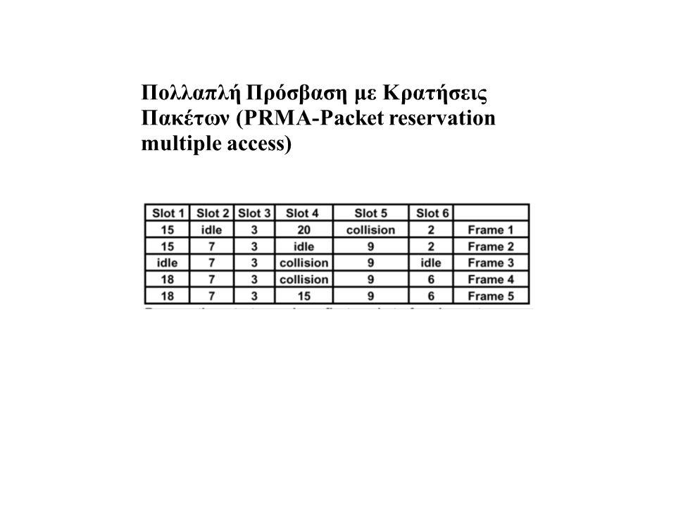 Πολλαπλή Πρόσβαση με Κρατήσεις Πακέτων (PRMA-Packet reservation multiple access)
