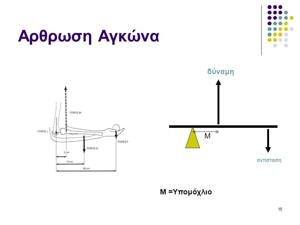18 Αρθρωση Αγκώνα δύναμη αντίσταση M M =Υπομόχλιο