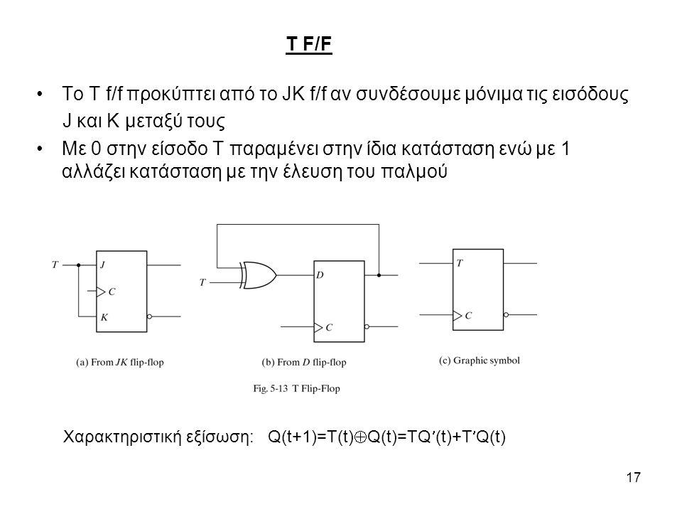 17 T F/F Το T f/f προκύπτει από το JK f/f αν συνδέσουμε μόνιμα τις εισόδους J και K μεταξύ τους Με 0 στην είσοδο T παραμένει στην ίδια κατάσταση ενώ με 1 αλλάζει κατάσταση με την έλευση του παλμού Χαρακτηριστική εξίσωση: Q(t+1)=T(t)  Q(t)=TQ(t)+TQ(t)
