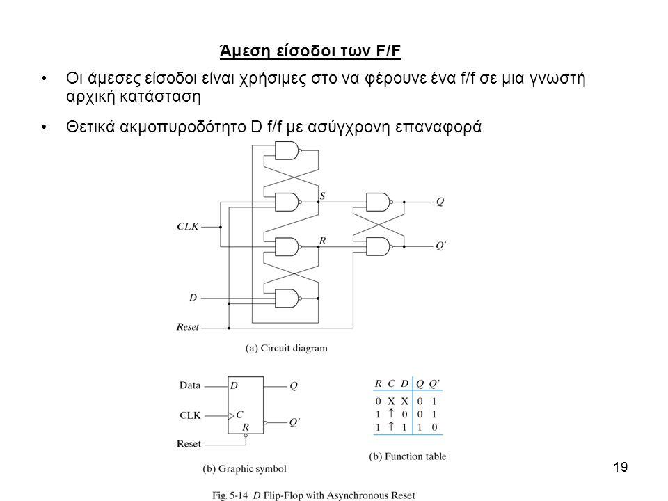 19 Άμεση είσοδοι των F/F Οι άμεσες είσοδοι είναι χρήσιμες στο να φέρουνε ένα f/f σε μια γνωστή αρχική κατάσταση Θετικά ακμοπυροδότητο D f/f με ασύγχρονη επαναφορά