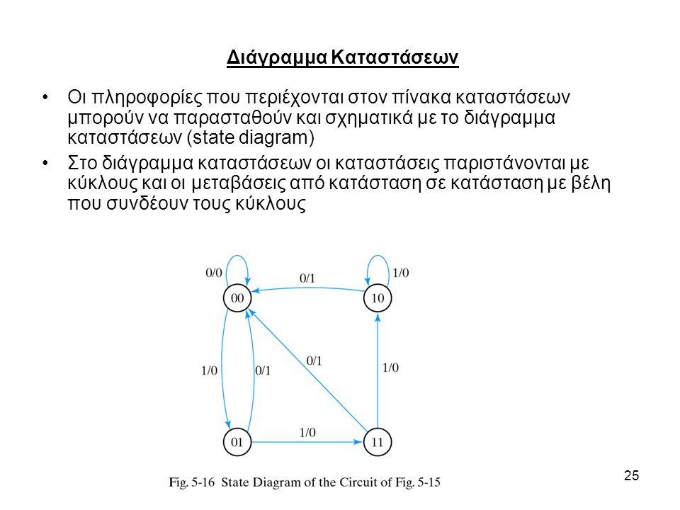 25 Οι πληροφορίες που περιέχονται στον πίνακα καταστάσεων μπορούν να παρασταθούν και σχηματικά με το διάγραμμα καταστάσεων (state diagram) Στο διάγραμμα καταστάσεων οι καταστάσεις παριστάνονται με κύκλους και οι μεταβάσεις από κατάσταση σε κατάσταση με βέλη που συνδέουν τους κύκλους Διάγραμμα Καταστάσεων