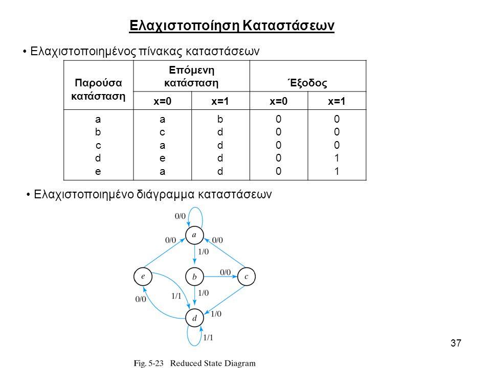 37 Ελαχιστοποίηση Καταστάσεων Ελαχιστοποιημένος πίνακας καταστάσεων Ελαχιστοποιημένο διάγραμμα καταστάσεων Παρούσα κατάσταση Επόμενη κατάστασηΈξοδος x=0x=1x=0x=1 abcdeabcde acaeaacaea bddddbdddd 0000000000 0001100011