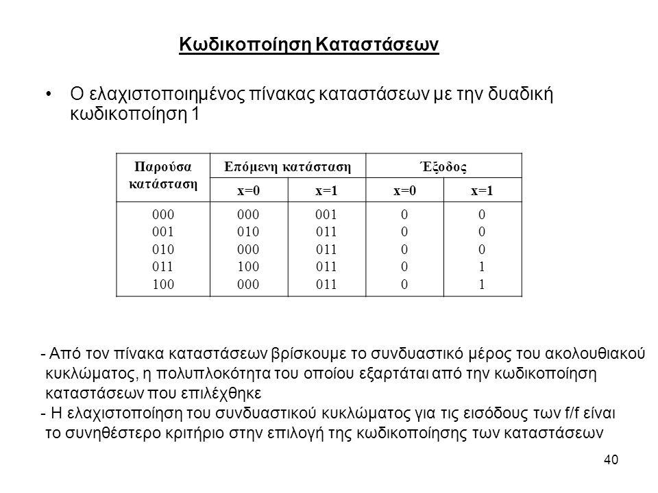 40 Κωδικοποίηση Καταστάσεων Ο ελαχιστοποιημένος πίνακας καταστάσεων με την δυαδική κωδικοποίηση 1 - Από τον πίνακα καταστάσεων βρίσκουμε το συνδυαστικό μέρος του ακολουθιακού κυκλώματος, η πολυπλοκότητα του οποίου εξαρτάται από την κωδικοποίηση καταστάσεων που επιλέχθηκε - Η ελαχιστοποίηση του συνδυαστικού κυκλώματος για τις εισόδους των f/f είναι το συνηθέστερο κριτήριο στην επιλογή της κωδικοποίησης των καταστάσεων Παρούσα κατάσταση Επόμενη κατάστασηΈξοδος x=0x=1x=0x=1 000 001 010 011 100 000 010 000 100 000 001 011 0000000000 0001100011