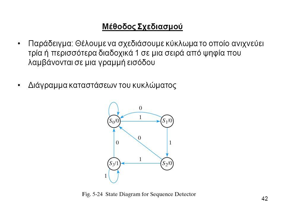 42 Μέθοδος Σχεδιασμού Παράδειγμα: Θέλουμε να σχεδιάσουμε κύκλωμα το οποίο ανιχνεύει τρία ή περισσότερα διαδοχικά 1 σε μια σειρά από ψηφία που λαμβάνονται σε μια γραμμή εισόδου Διάγραμμα καταστάσεων του κυκλώματος