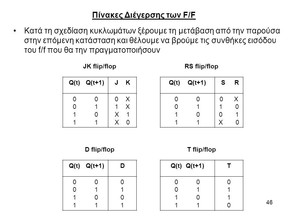 46 Πίνακες Διέγερσης των F/F Κατά τη σχεδίαση κυκλωμάτων ξέρουμε τη μετάβαση από την παρούσα στην επόμενη κατάσταση και θέλουμε να βρούμε τις συνθήκες εισόδου του f/f που θα την πραγματοποιήσουν JK flip/flopRS flip/flop Q(t) Q(t+1)J KQ(t) Q(t+1) S R 0 0 1 1 0 1 0 X 1 X X 1 X 0 0 0 1 1 0 1 0 X 1 0 0 1 X 0 D flip/flopT flip/flop Q(t) Q(t+1)D T 0 0 1 1 0 1 01010101 0 0 1 1 0 1 01100110