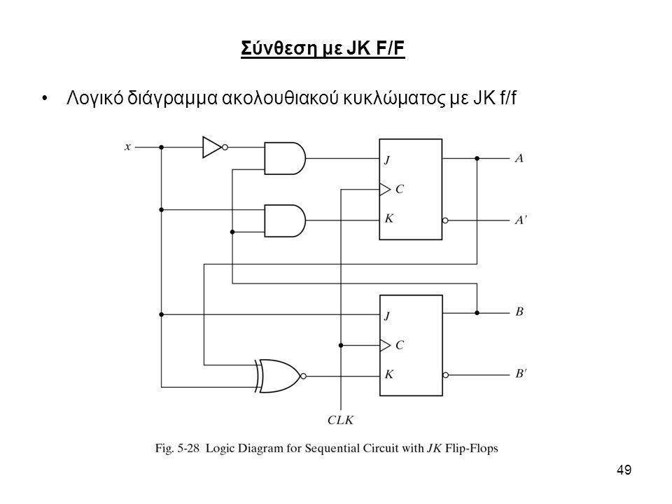 49 Λογικό διάγραμμα ακολουθιακού κυκλώματος με JK f/f Σύνθεση με JK F/F