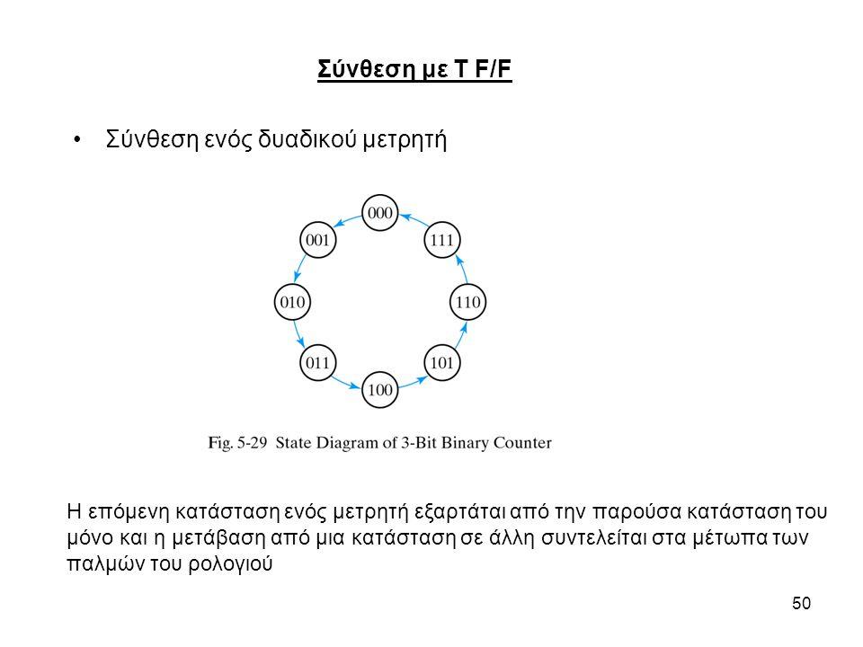 50 Σύνθεση ενός δυαδικού μετρητή Σύνθεση με T F/F Η επόμενη κατάσταση ενός μετρητή εξαρτάται από την παρούσα κατάσταση του μόνο και η μετάβαση από μια κατάσταση σε άλλη συντελείται στα μέτωπα των παλμών του ρολογιού