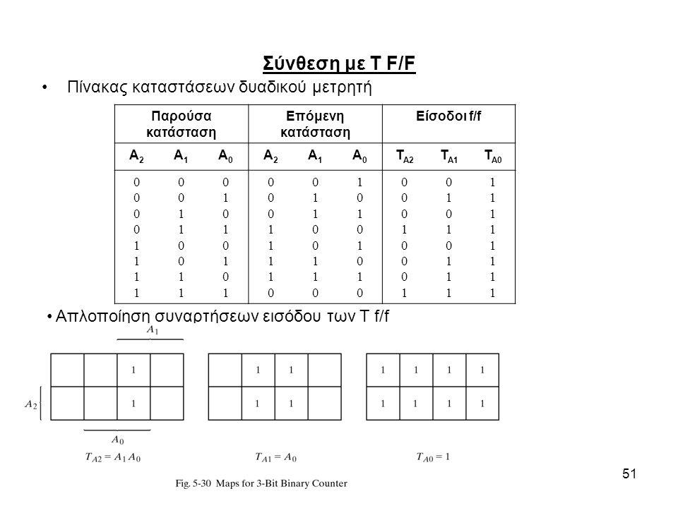 51 Σύνθεση με T F/F Πίνακας καταστάσεων δυαδικού μετρητή Απλοποίηση συναρτήσεων εισόδου των T f/f Παρούσα κατάσταση Επόμενη κατάσταση Είσοδοι f/f A2A2 A1A1 A0A0 A2A2 A1A1 A0A0 T A2 T A1 T A0 0000111100001111 0011001100110011 0101010101010101 0001111000011110 0110011001100110 1010101010101010 0001000100010001 0101011101010111 1111111111111111