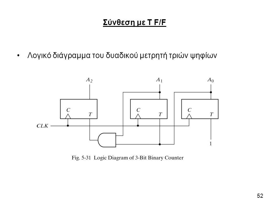 52 Λογικό διάγραμμα του δυαδικού μετρητή τριών ψηφίων Σύνθεση με T F/F