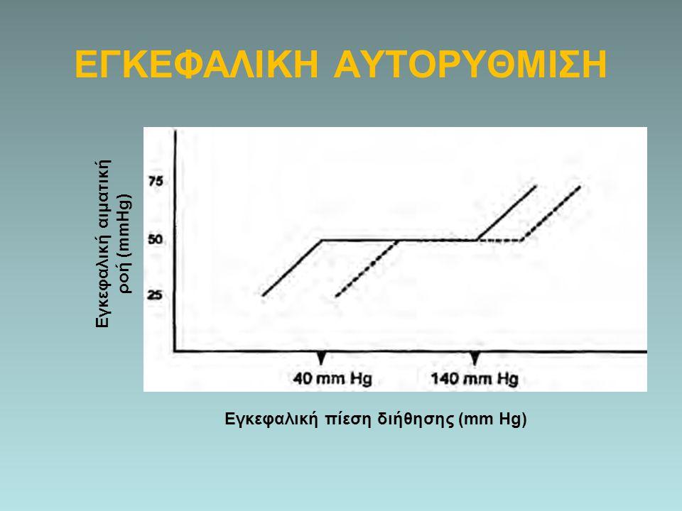 ΕΓΚΕΦΑΛΙΚΗ ΑΥΤΟΡΥΘΜΙΣΗ Εγκεφαλική αιματική ροή (mmHg) Εγκεφαλική πίεση διήθησης (mm Hg)