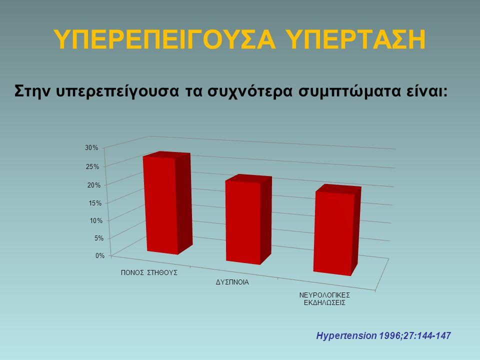 Στην υπερεπείγουσα τα συχνότερα συμπτώματα είναι: Hypertension 1996;27:144-147