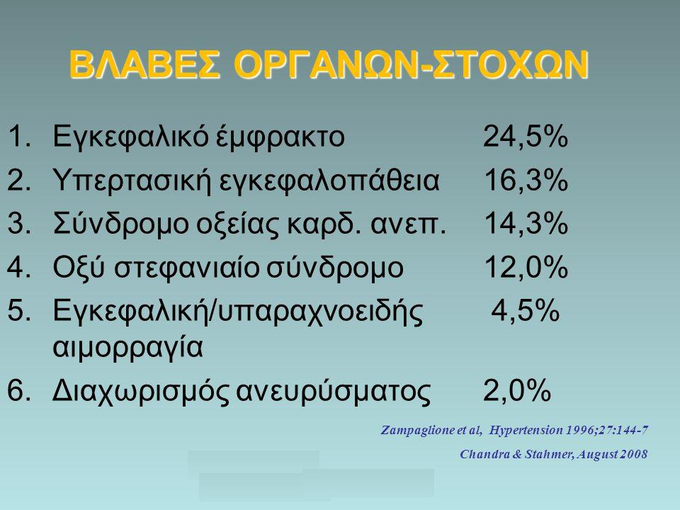 A. Chandra & S. Stahmer, August 2008 ΒΛΑΒΕΣ ΟΡΓΑΝΩΝ-ΣΤΟΧΩΝ 1.Εγκεφαλικό έμφρακτο24,5% 2.Υπερτασική εγκεφαλοπάθεια 16,3% 3.Σύνδρομο οξείας καρδ. ανεπ.1