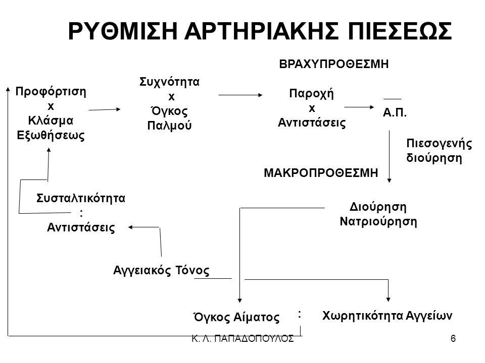 6 ΡΥΘΜΙΣΗ ΑΡΤΗΡΙΑΚΗΣ ΠΙΕΣΕΩΣ Προφόρτιση x Κλάσμα Εξωθήσεως Συχνότητα x Όγκος Παλμού ΒΡΑΧΥΠΡΟΘΕΣΜΗ Παροχή x Αντιστάσεις Α.Π.