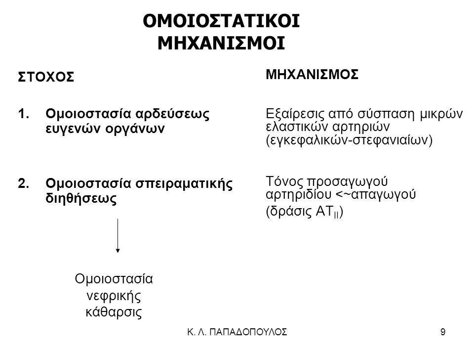 Κ. Λ. ΠΑΠΑΔΟΠΟΥΛΟΣ9 ΣΤΟΧΟΣ 1.Ομοιοστασία αρδεύσεως ευγενών οργάνων 2.Ομοιοστασία σπειραματικής διηθήσεως ΜΗΧΑΝΙΣΜΟΣ Εξαίρεσις από σύσπαση μικρών ελαστ