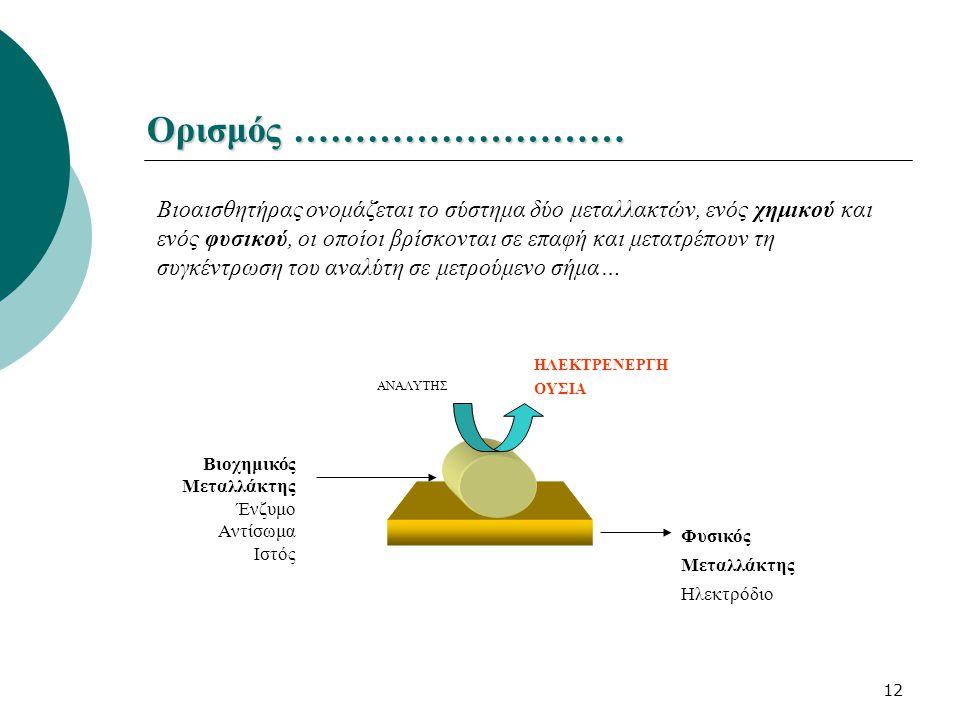 12 Ορισμός ……………………… Βιοαισθητήρας ονομάζεται το σύστημα δύο μεταλλακτών, ενός χημικού και ενός φυσικού, οι οποίοι βρίσκονται σε επαφή και μετατρέπουν
