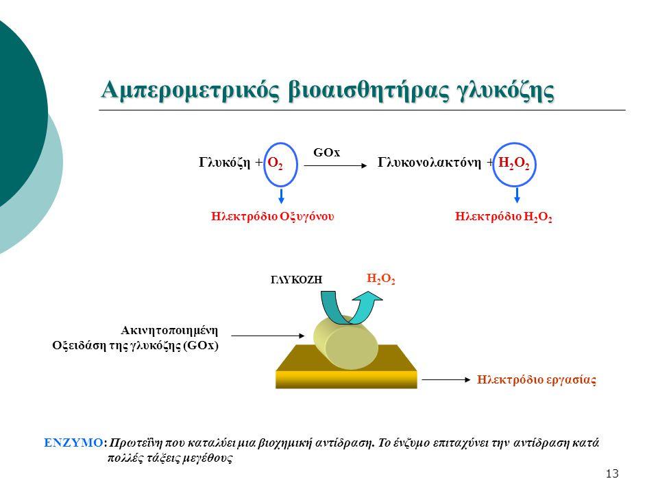 13 Αμπερομετρικός βιοαισθητήρας γλυκόζης Ακινητοποιημένη Οξειδάση της γλυκόζης (GOx) Ηλεκτρόδιο εργασίας Η2Ο2Η2Ο2 ΓΛΥΚΟΖΗ GOx Γλυκόζη + Ο 2 Γλυκονολακτόνη + Η 2 Ο 2 ΕΝΖΥΜΟ: Πρωτεΐνη που καταλύει μια βιοχημική αντίδραση.